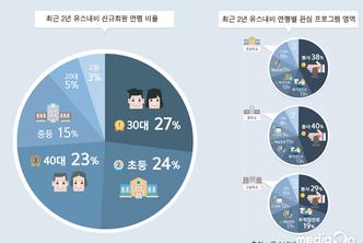 유스내비, 최근 2년 서울시 아동청소년 체험프로그램 현황 및 욕구 인포그래픽 발표